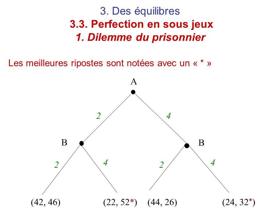 3. Des équilibres 3.3. Perfection en sous jeux 1. Dilemme du prisonnier Les meilleures ripostes sont notées avec un « * » A B B 2 22 4 44 (42, 46)(22,