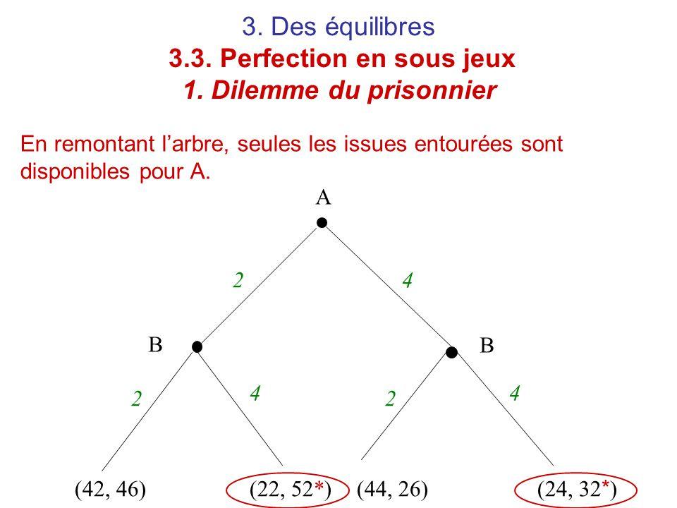 3. Des équilibres 3.3. Perfection en sous jeux 1. Dilemme du prisonnier En remontant l'arbre, seules les issues entourées sont disponibles pour A. A B