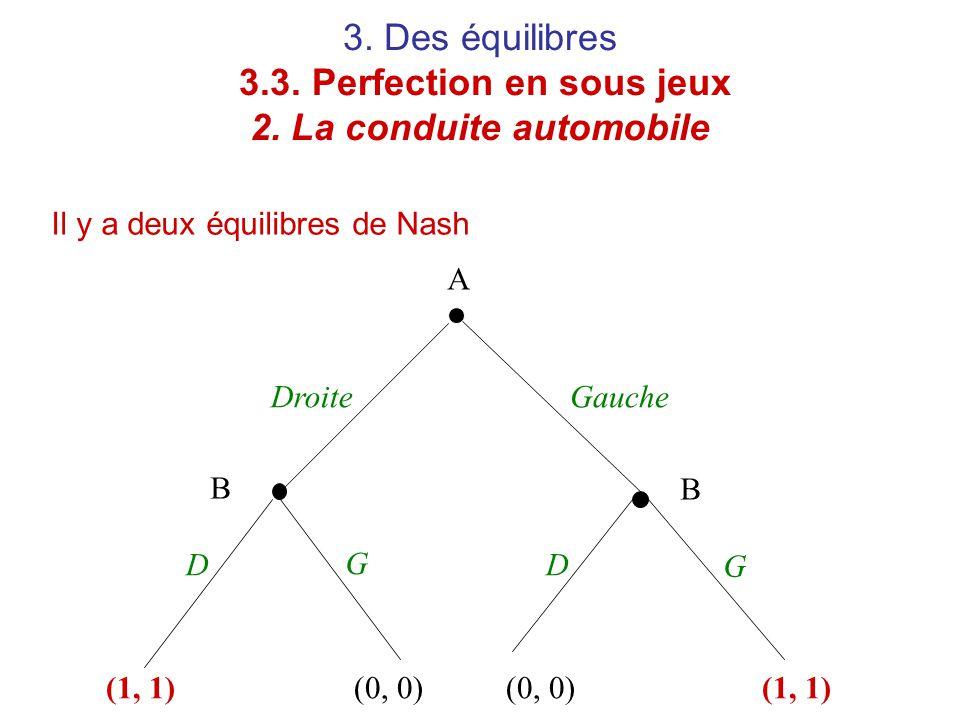 3. Des équilibres 3.3. Perfection en sous jeux 2. La conduite automobile Il y a deux équilibres de Nash A B B Droite DD Gauche G G (1, 1)(0, 0) (1, 1)