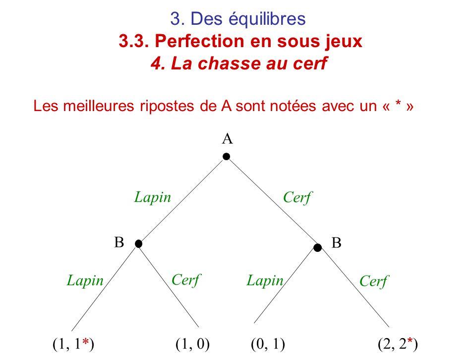 3. Des équilibres 3.3. Perfection en sous jeux 4. La chasse au cerf Les meilleures ripostes de A sont notées avec un « * » A B B Lapin Cerf (1, 1*)(1,
