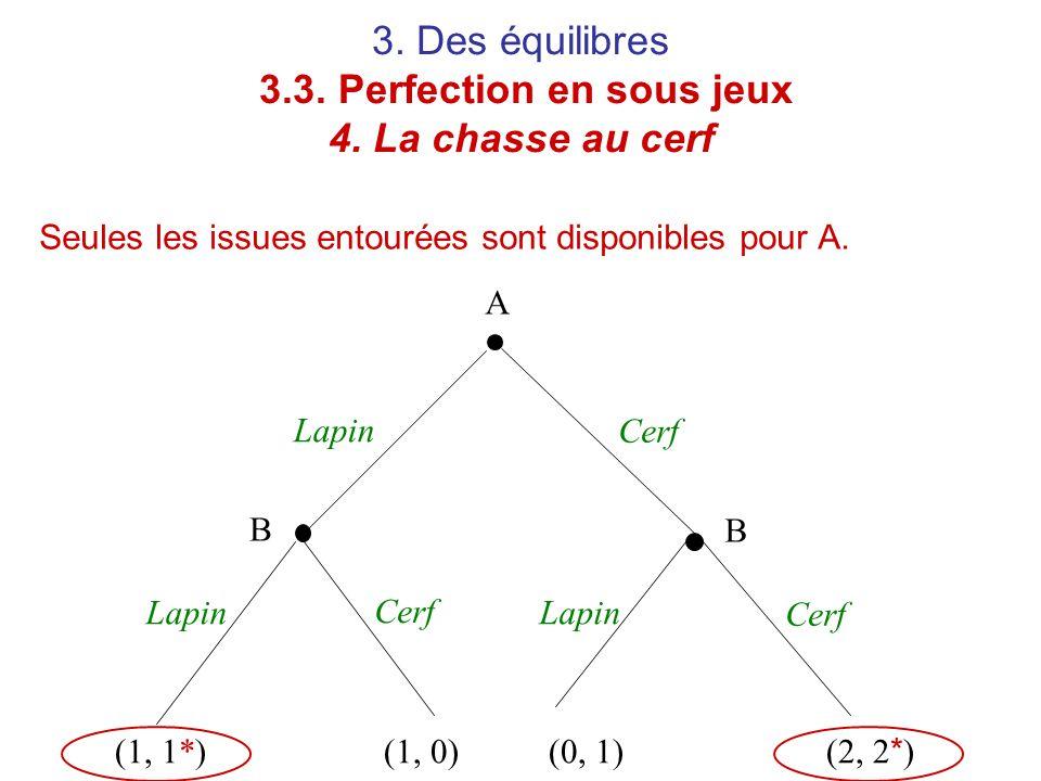3. Des équilibres 3.3. Perfection en sous jeux 4. La chasse au cerf Seules les issues entourées sont disponibles pour A. A B B Lapin Cerf (1, 1*)(1, 0