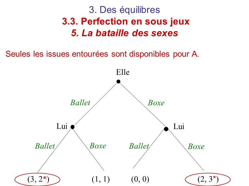 3. Des équilibres 3.3. Perfection en sous jeux 5. La bataille des sexes Seules les issues entourées sont disponibles pour A. Elle Lui Ballet Boxe (3,