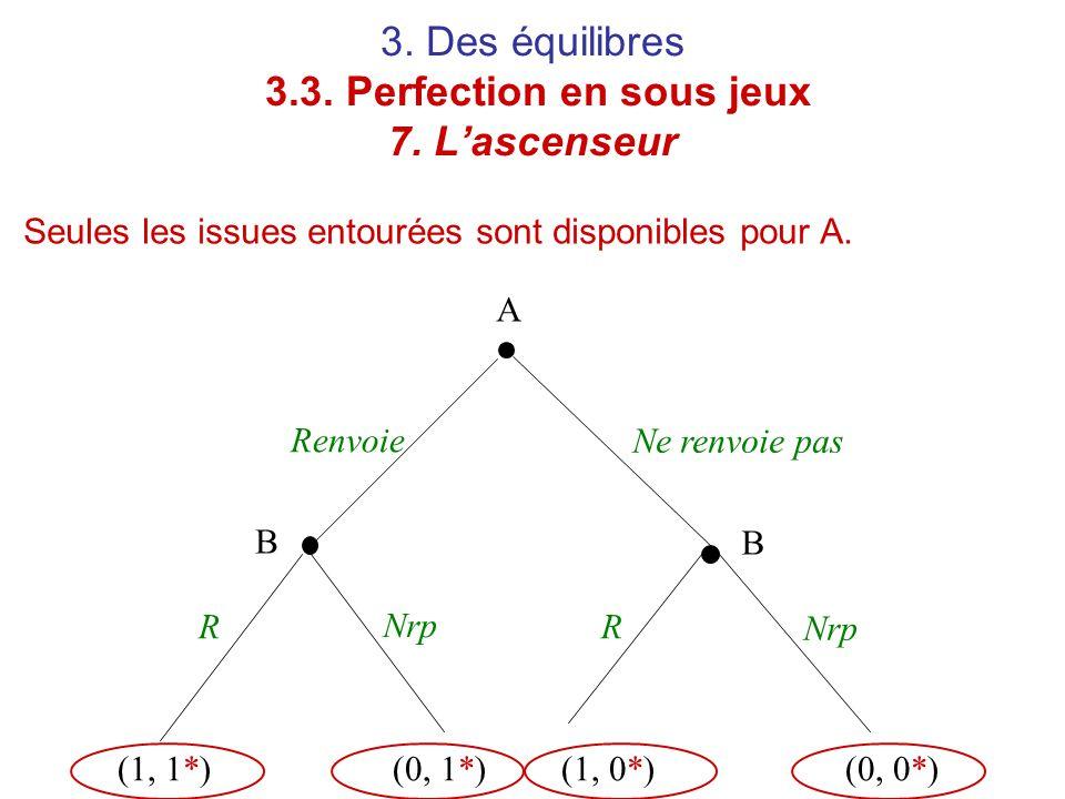 3. Des équilibres 3.3. Perfection en sous jeux 7. L'ascenseur A B B Renvoie RR Ne renvoie pas Nrp (1, 1*)(0, 1*)(1, 0*)(0, 0*) Seules les issues entou