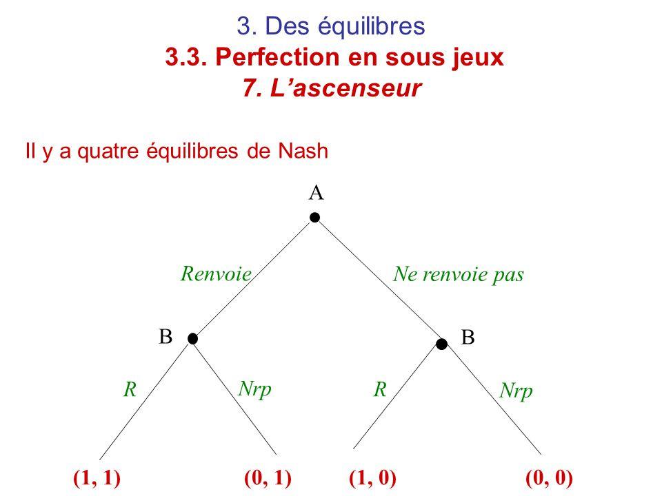3. Des équilibres 3.3. Perfection en sous jeux 7. L'ascenseur Il y a quatre équilibres de Nash A B B Renvoie RR Ne renvoie pas Nrp (1, 1)(0, 1)(1, 0)(