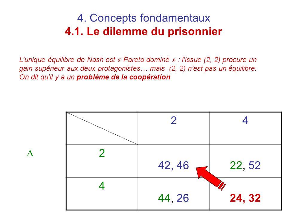 4. Concepts fondamentaux 4.1. Le dilemme du prisonnier 24 2 42, 4622, 52 4 44, 2624, 32 A L'unique équilibre de Nash est « Pareto dominé » : l'issue (