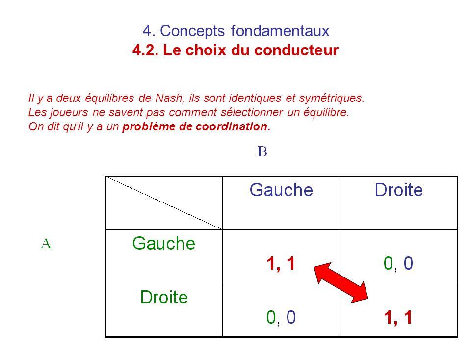 4. Concepts fondamentaux 4.2. Le choix du conducteur Il y a deux équilibres de Nash, ils sont identiques et symétriques. Les joueurs ne savent pas com