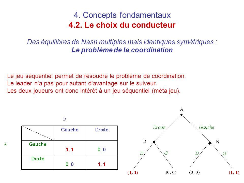 4. Concepts fondamentaux 4.2. Le choix du conducteur Des équilibres de Nash multiples mais identiques symétriques : Le problème de la coordination Le