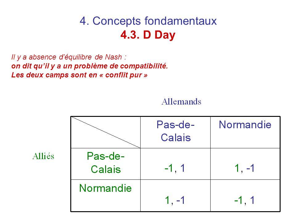 4. Concepts fondamentaux 4.3. D Day Il y a absence d'équilibre de Nash : on dit qu'il y a un problème de compatibilité. Les deux camps sont en « confl