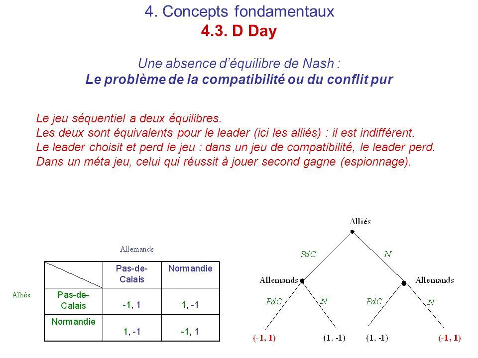 4. Concepts fondamentaux 4.3. D Day Une absence d'équilibre de Nash : Le problème de la compatibilité ou du conflit pur Le jeu séquentiel a deux équil