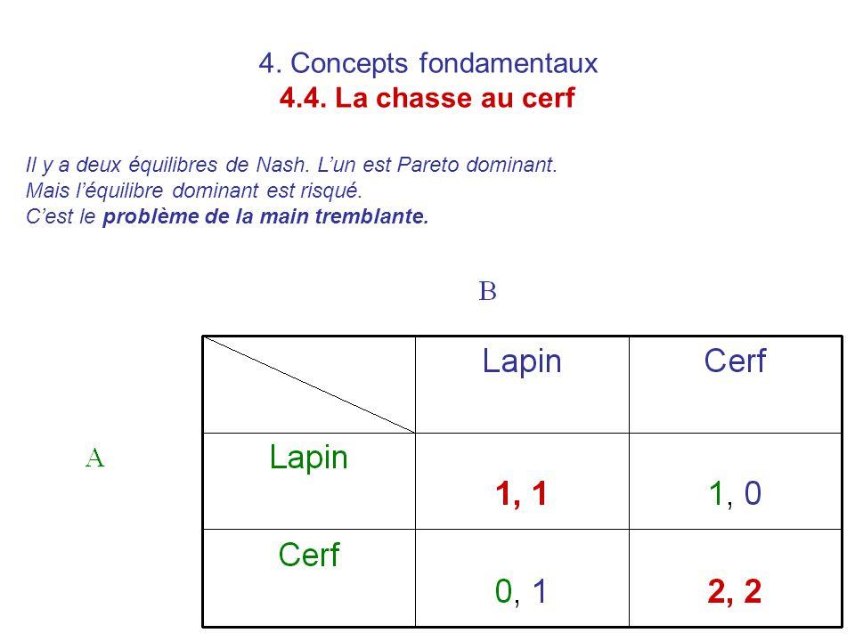 4. Concepts fondamentaux 4.4. La chasse au cerf Il y a deux équilibres de Nash. L'un est Pareto dominant. Mais l'équilibre dominant est risqué. C'est