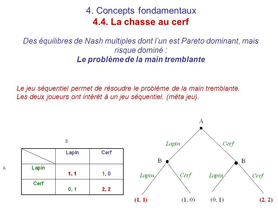 4. Concepts fondamentaux 4.4. La chasse au cerf Des équilibres de Nash multiples dont l'un est Pareto dominant, mais risque dominé : Le problème de la