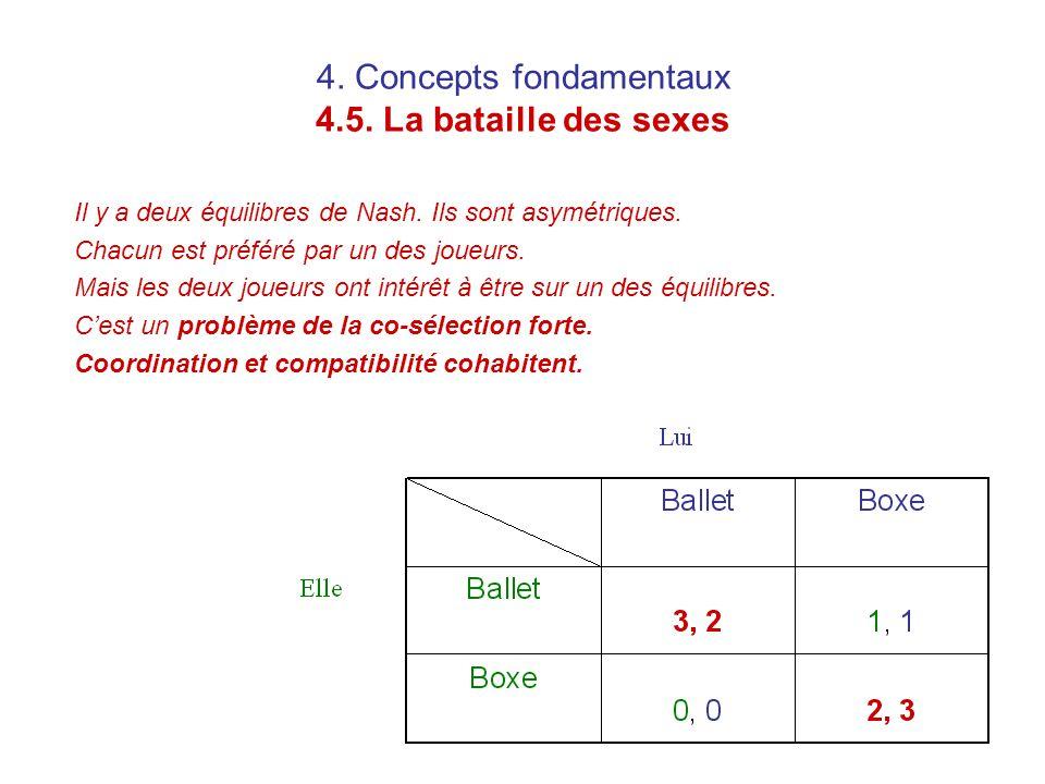 4. Concepts fondamentaux 4.5. La bataille des sexes Il y a deux équilibres de Nash. Ils sont asymétriques. Chacun est préféré par un des joueurs. Mais