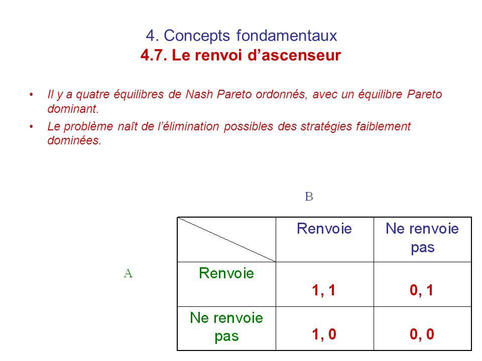4. Concepts fondamentaux 4.7. Le renvoi d'ascenseur Il y a quatre équilibres de Nash Pareto ordonnés, avec un équilibre Pareto dominant. Le problème n