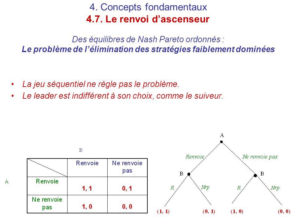 4. Concepts fondamentaux 4.7. Le renvoi d'ascenseur Des équilibres de Nash Pareto ordonnés : Le problème de l'élimination des stratégies faiblement do