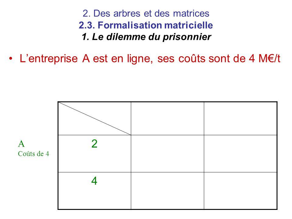 2. Des arbres et des matrices 2.3. Formalisation matricielle 1. Le dilemme du prisonnier L'entreprise A est en ligne, ses coûts sont de 4 M€/t 2 4 A C