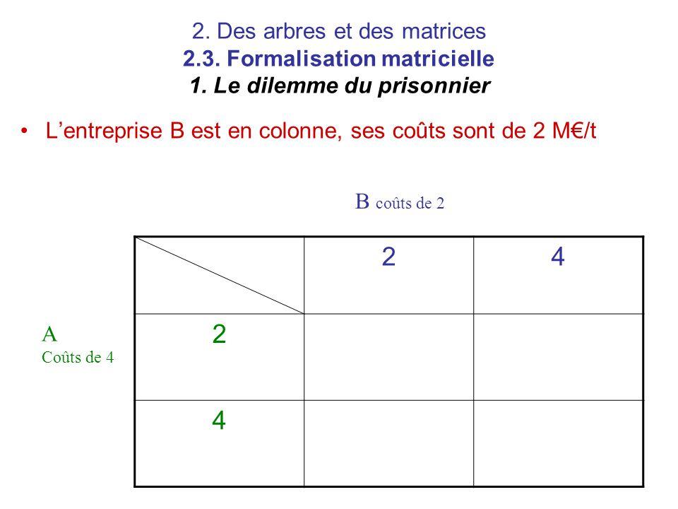 2. Des arbres et des matrices 2.3. Formalisation matricielle 1. Le dilemme du prisonnier L'entreprise B est en colonne, ses coûts sont de 2 M€/t 24 2