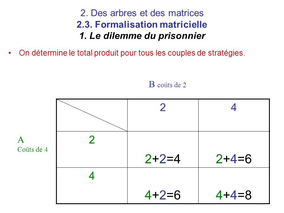 2. Des arbres et des matrices 2.3. Formalisation matricielle 1. Le dilemme du prisonnier On détermine le total produit pour tous les couples de straté