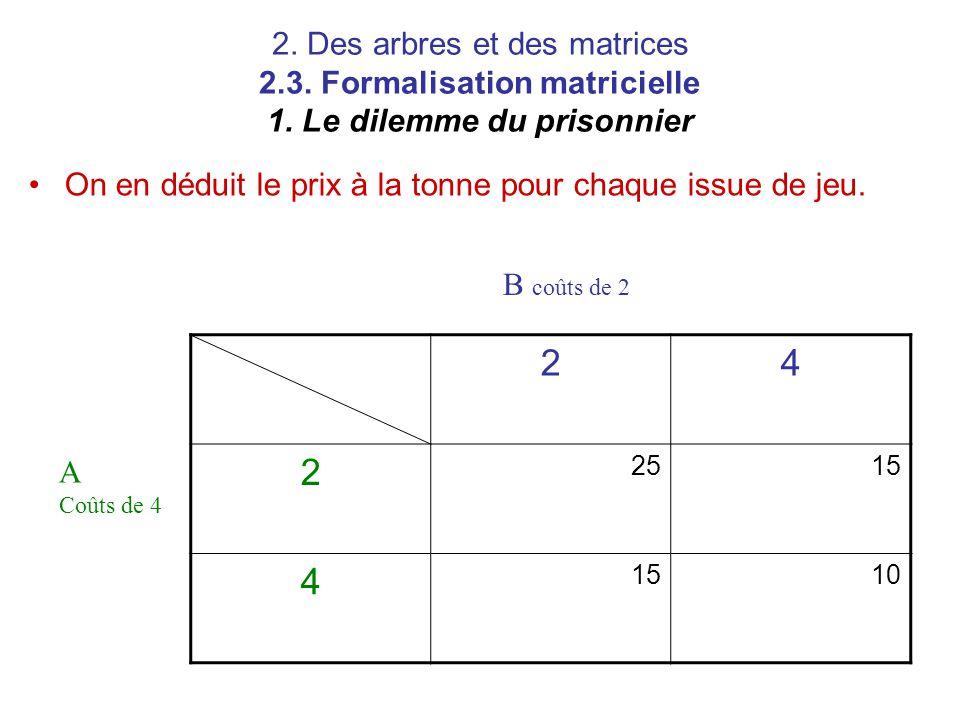 2. Des arbres et des matrices 2.3. Formalisation matricielle 1. Le dilemme du prisonnier On en déduit le prix à la tonne pour chaque issue de jeu. 24