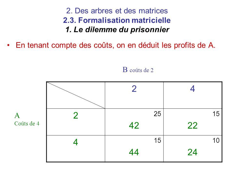 2. Des arbres et des matrices 2.3. Formalisation matricielle 1. Le dilemme du prisonnier En tenant compte des coûts, on en déduit les profits de A. 24