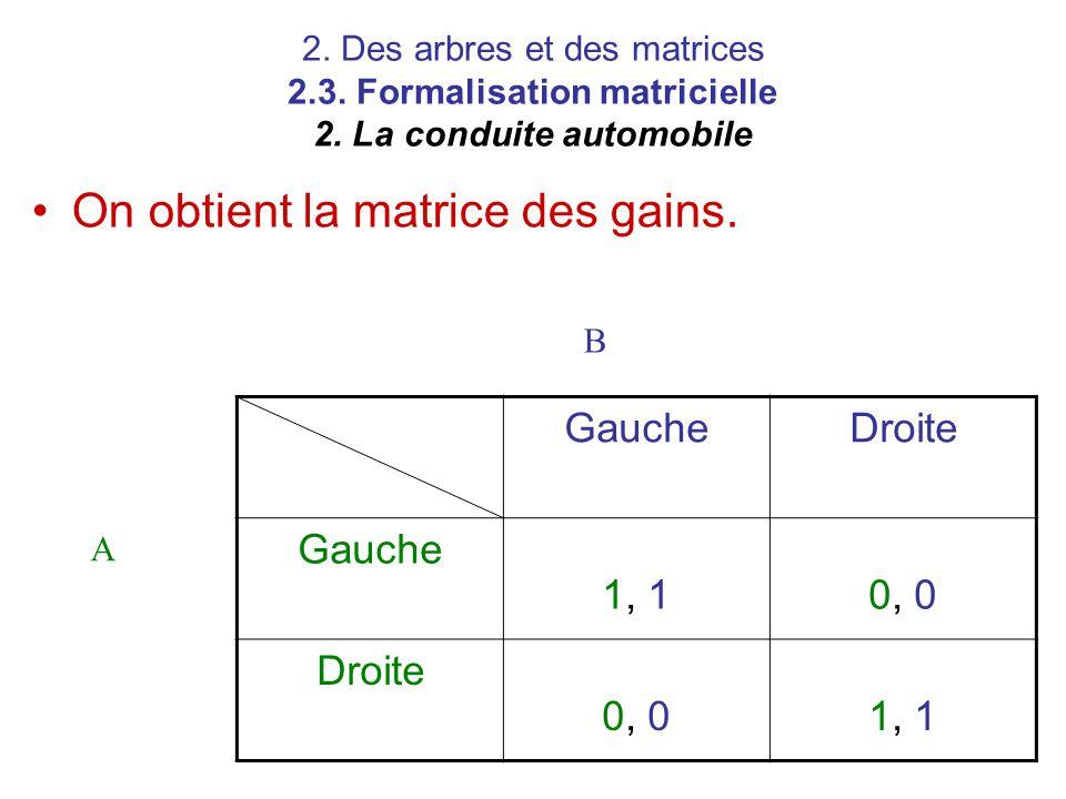 2. Des arbres et des matrices 2.3. Formalisation matricielle 2. La conduite automobile GaucheDroite Gauche 1, 10, 0 Droite 0, 01, 1 A B On obtient la