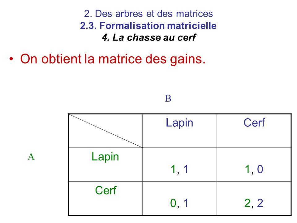 2. Des arbres et des matrices 2.3. Formalisation matricielle 4. La chasse au cerf LapinCerf Lapin 1, 11, 0 Cerf 0, 12, 2 A B On obtient la matrice des