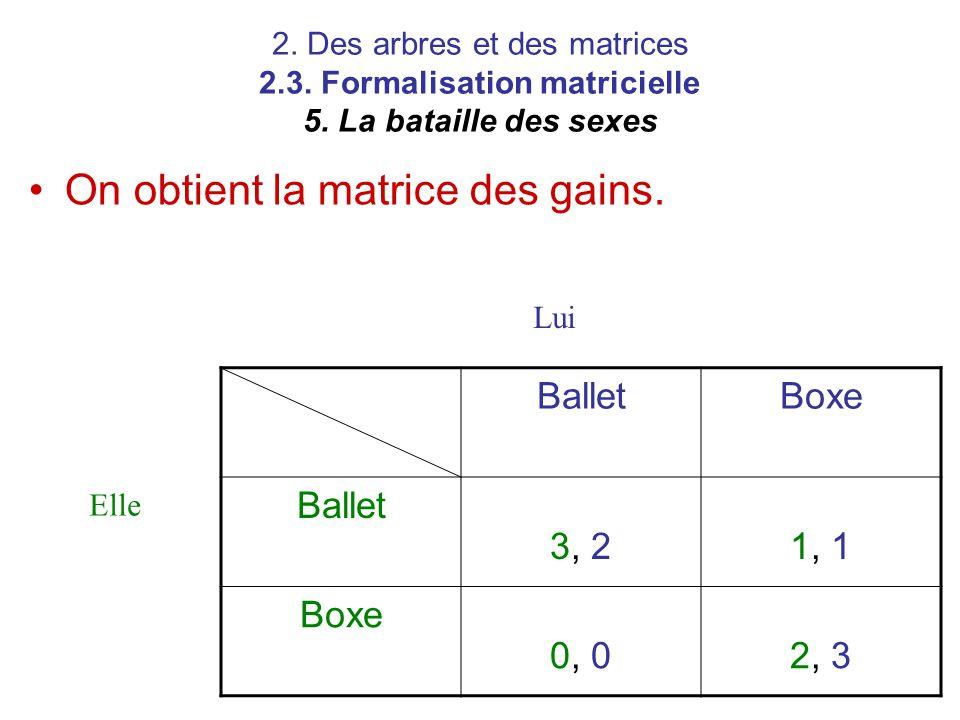 2. Des arbres et des matrices 2.3. Formalisation matricielle 5. La bataille des sexes BalletBoxe Ballet 3, 21, 1 Boxe 0, 02, 3 Elle Lui On obtient la