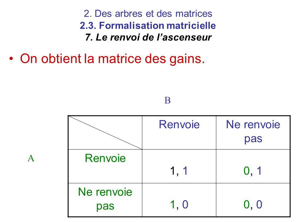 2. Des arbres et des matrices 2.3. Formalisation matricielle 7. Le renvoi de l'ascenseur RenvoieNe renvoie pas Renvoie 1, 10, 1 Ne renvoie pas 1, 00,
