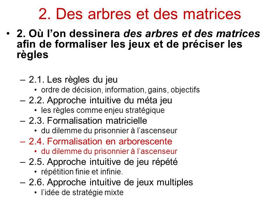 2. Des arbres et des matrices 2. Où l'on dessinera des arbres et des matrices afin de formaliser les jeux et de préciser les règles –2.1. Les règles d