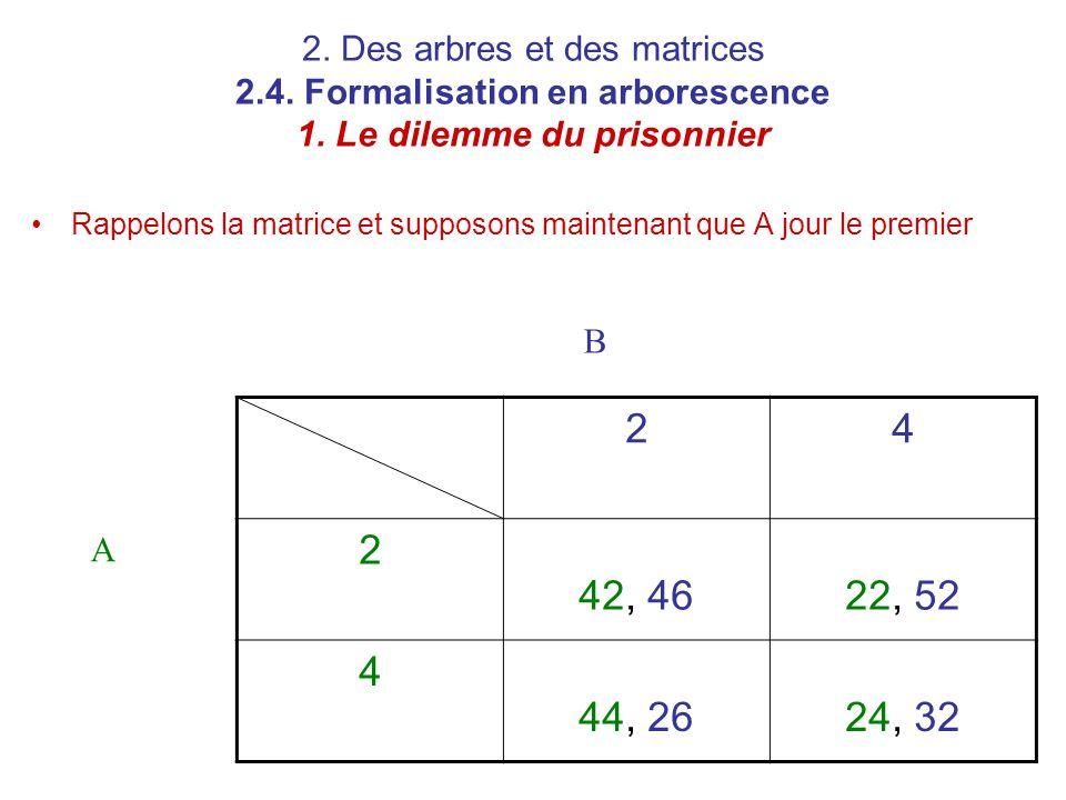 2. Des arbres et des matrices 2.4. Formalisation en arborescence 1. Le dilemme du prisonnier Rappelons la matrice et supposons maintenant que A jour l