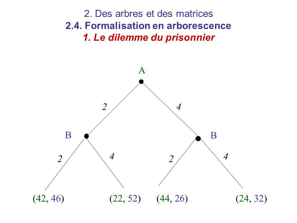 2. Des arbres et des matrices 2.4. Formalisation en arborescence 1. Le dilemme du prisonnier A B B 2 22 4 44 (42, 46)(22, 52)(44, 26)(24, 32)