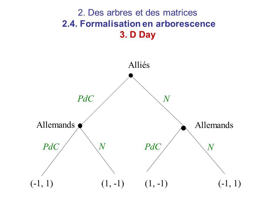 2. Des arbres et des matrices 2.4. Formalisation en arborescence 3. D Day Alliés Allemands PdC N N N (-1, 1)(1, -1) (-1, 1)