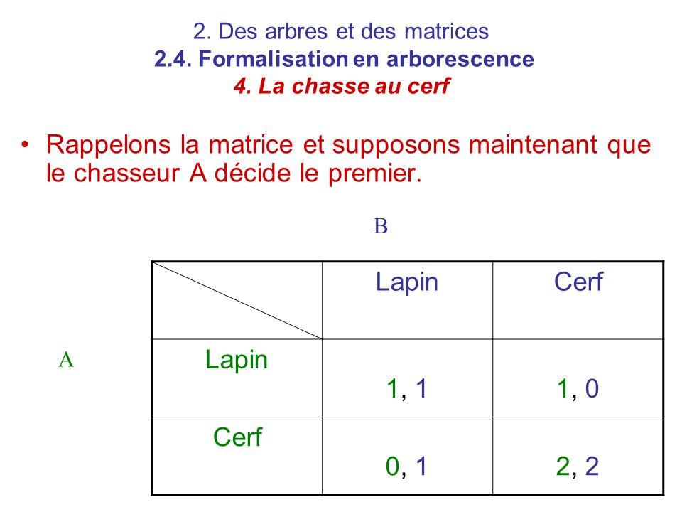 2. Des arbres et des matrices 2.4. Formalisation en arborescence 4. La chasse au cerf Rappelons la matrice et supposons maintenant que le chasseur A d