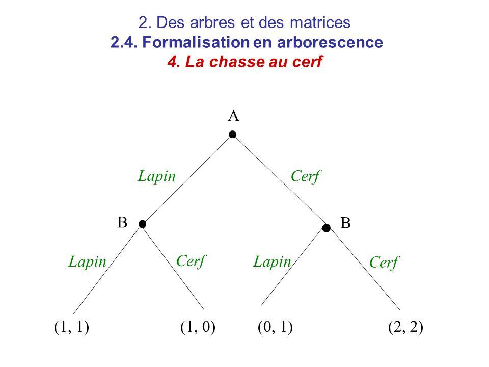 2. Des arbres et des matrices 2.4. Formalisation en arborescence 4. La chasse au cerf A B B Lapin Cerf (1, 1)(1, 0)(0, 1)(2, 2)