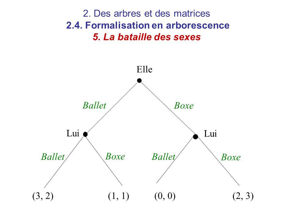 2. Des arbres et des matrices 2.4. Formalisation en arborescence 5. La bataille des sexes Elle Lui Ballet Boxe (3, 2)(1, 1)(0, 0)(2, 3)