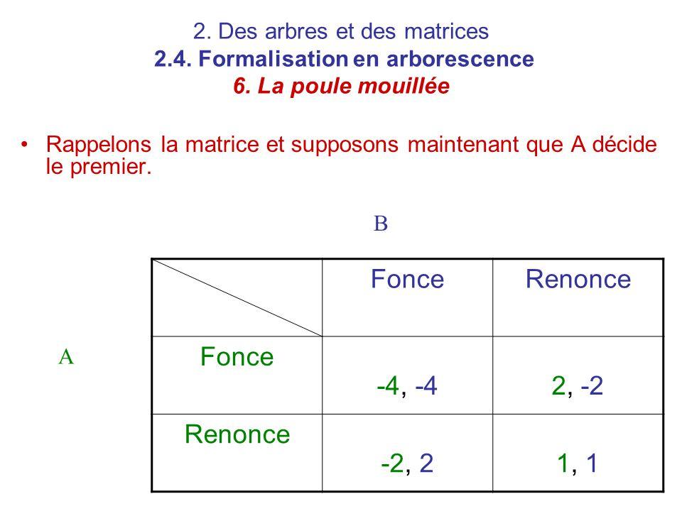 2. Des arbres et des matrices 2.4. Formalisation en arborescence 6. La poule mouillée Rappelons la matrice et supposons maintenant que A décide le pre