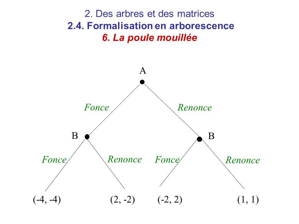 2. Des arbres et des matrices 2.4. Formalisation en arborescence 6. La poule mouillée A B B Fonce Renonce (-4, -4)(2, -2)(-2, 2)(1, 1)