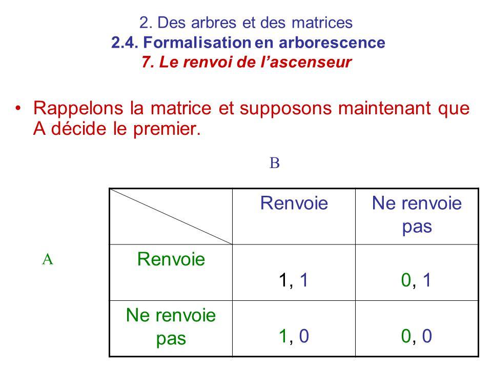 2. Des arbres et des matrices 2.4. Formalisation en arborescence 7. Le renvoi de l'ascenseur Rappelons la matrice et supposons maintenant que A décide