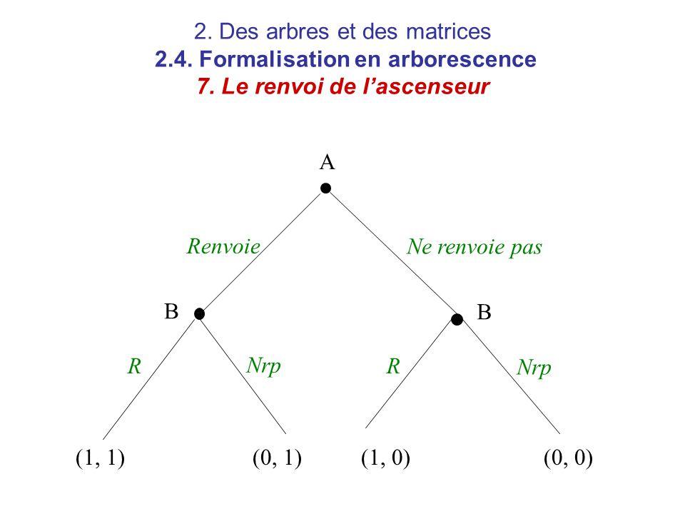 2. Des arbres et des matrices 2.4. Formalisation en arborescence 7. Le renvoi de l'ascenseur A B B Renvoie RR Ne renvoie pas Nrp (1, 1)(0, 1)(1, 0)(0,