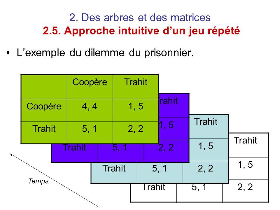 2. Des arbres et des matrices 2.5. Approche intuitive d'un jeu répété L'exemple du dilemme du prisonnier. CoopèreTrahit Coopère4, 41, 5 Trahit5, 12, 2