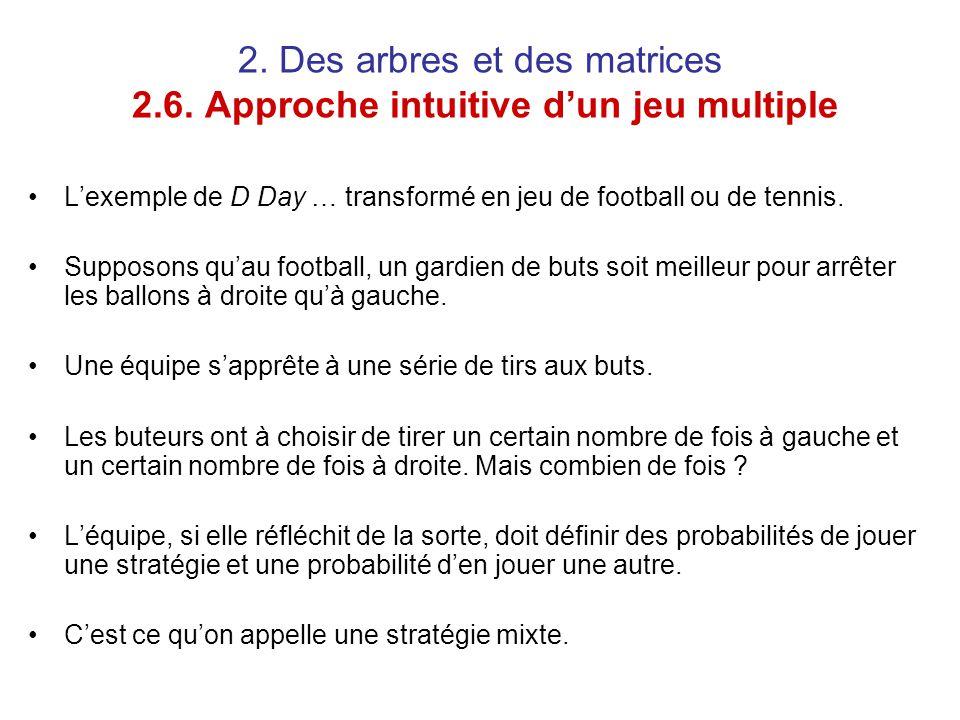 2. Des arbres et des matrices 2.6. Approche intuitive d'un jeu multiple L'exemple de D Day … transformé en jeu de football ou de tennis. Supposons qu'