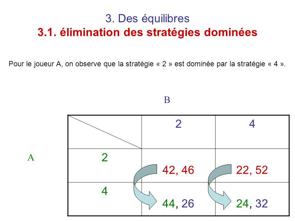 3. Des équilibres 3.1. élimination des stratégies dominées 24 2 42, 4622, 52 4 44, 2624, 32 A B Pour le joueur A, on observe que la stratégie « 2 » es