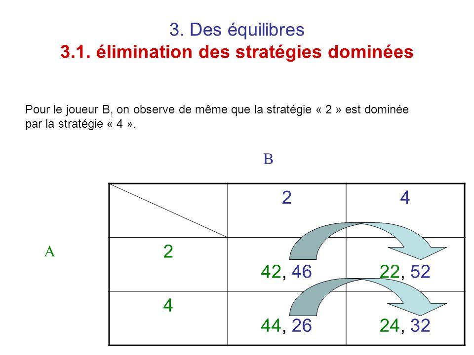 3. Des équilibres 3.1. élimination des stratégies dominées 24 2 42, 4622, 52 4 44, 2624, 32 A B Pour le joueur B, on observe de même que la stratégie