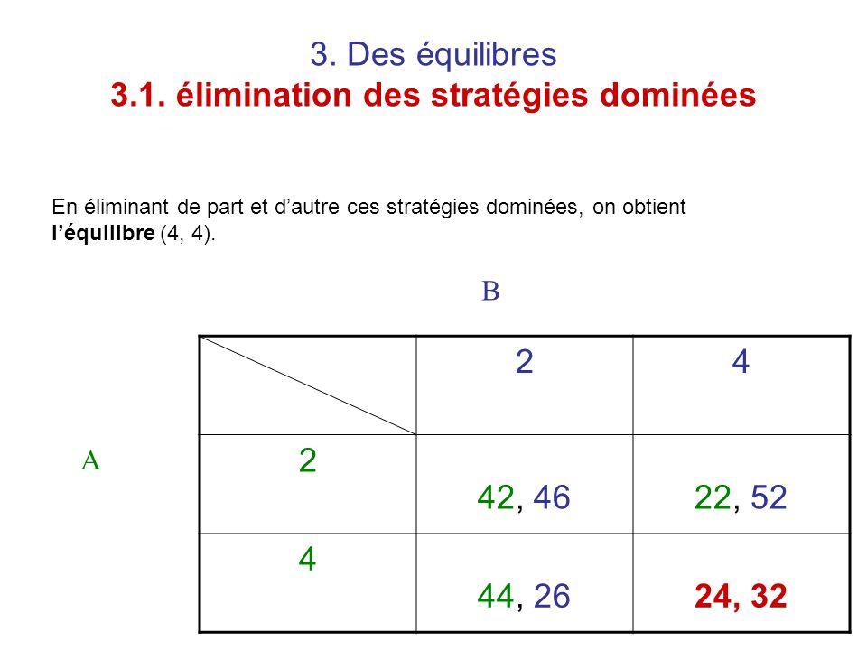 3. Des équilibres 3.1. élimination des stratégies dominées 24 2 42, 4622, 52 4 44, 2624, 32 A B En éliminant de part et d'autre ces stratégies dominée