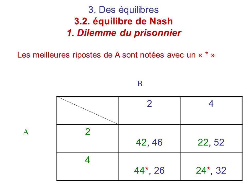 3. Des équilibres 3.2. équilibre de Nash 1. Dilemme du prisonnier 24 2 42, 4622, 52 4 44*, 2624*, 32 A B Les meilleures ripostes de A sont notées avec