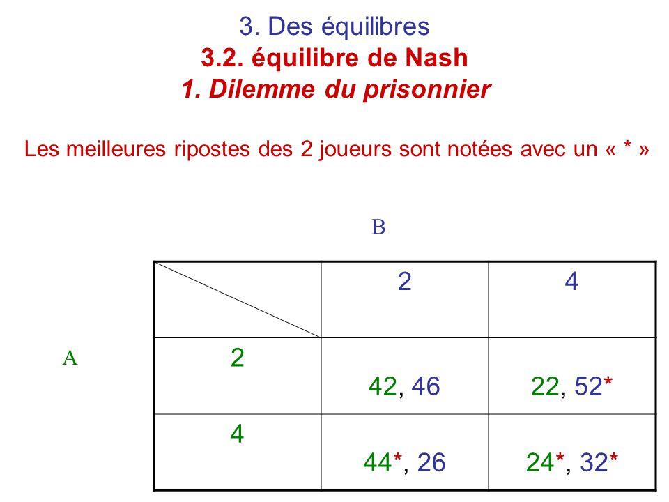 3. Des équilibres 3.2. équilibre de Nash 1. Dilemme du prisonnier 24 2 42, 4622, 52* 4 44*, 2624*, 32* A B Les meilleures ripostes des 2 joueurs sont