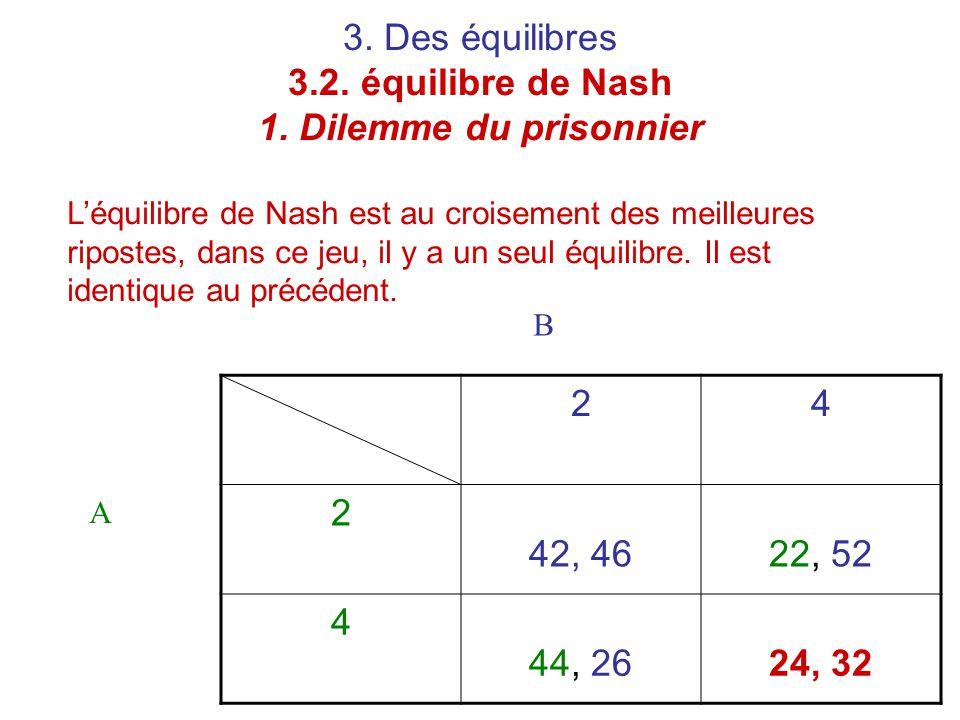 3. Des équilibres 3.2. équilibre de Nash 1. Dilemme du prisonnier 24 2 42, 4622, 52 4 44, 2624, 32 A B L'équilibre de Nash est au croisement des meill