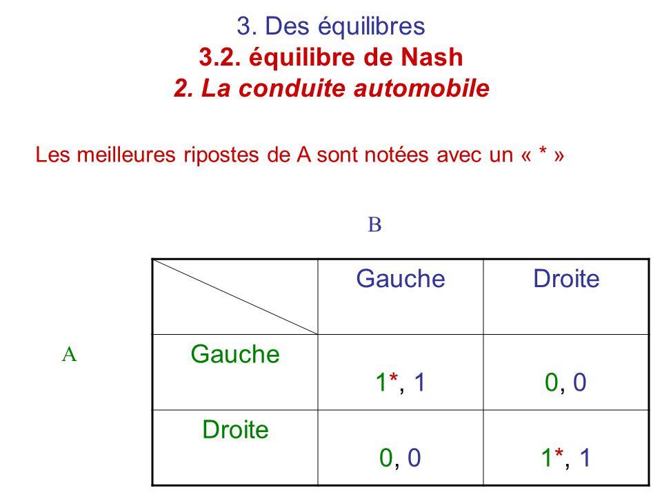 3. Des équilibres 3.2. équilibre de Nash 2. La conduite automobile Les meilleures ripostes de A sont notées avec un « * » GaucheDroite Gauche 1*, 10,
