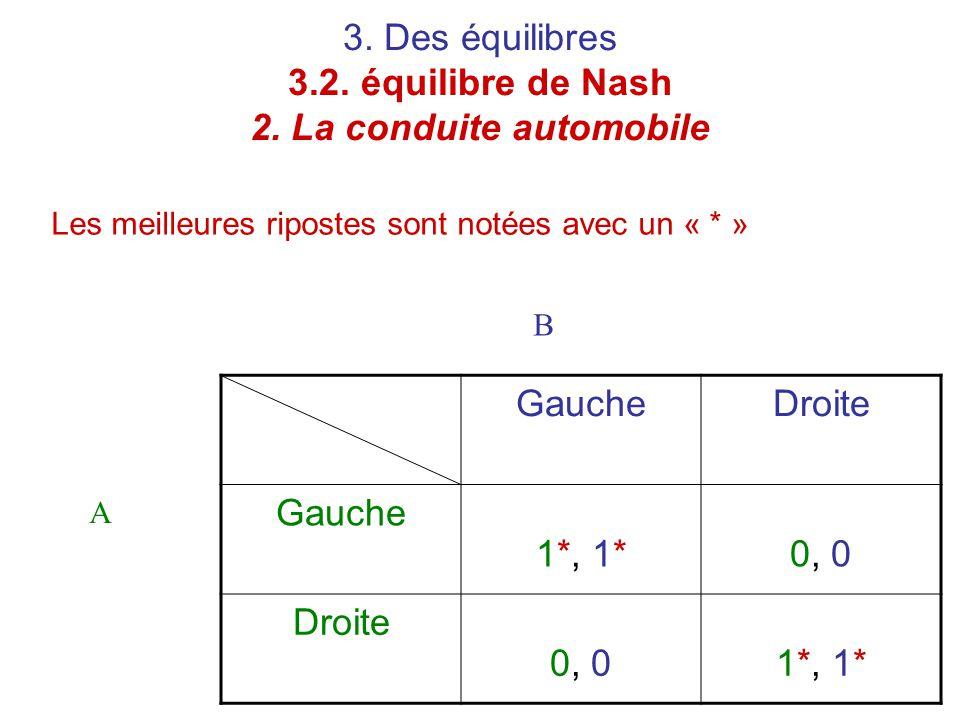3. Des équilibres 3.2. équilibre de Nash 2. La conduite automobile Les meilleures ripostes sont notées avec un « * » GaucheDroite Gauche 1*, 1*0, 0 Dr