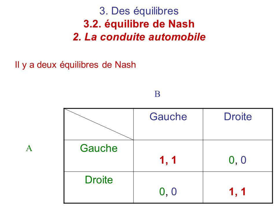 3. Des équilibres 3.2. équilibre de Nash 2. La conduite automobile Il y a deux équilibres de Nash GaucheDroite Gauche 1, 10, 0 Droite 0, 01, 1 A B