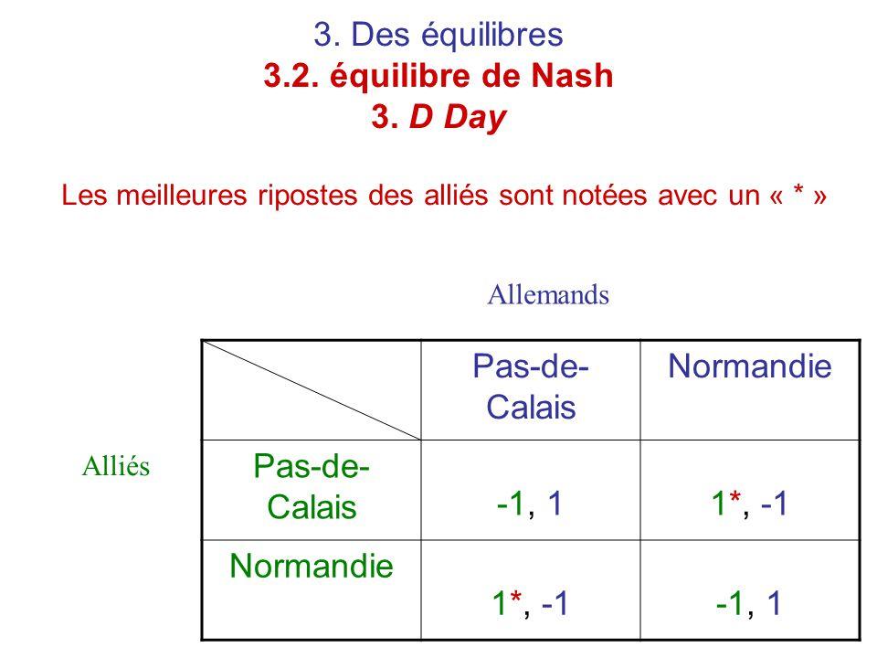 3. Des équilibres 3.2. équilibre de Nash 3. D Day Les meilleures ripostes des alliés sont notées avec un « * » Pas-de- Calais Normandie Pas-de- Calais